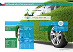 AUTOGAS INDUSTRY HIGHLIGHTS CZ