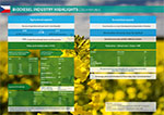 biodiesel industry highlights cz