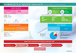 PHARMACEUTICAL INDUSTRY HIGHLIGHTS
